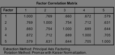 Exploratory Factor Analysis - StatWiki